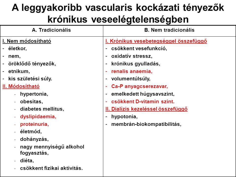 A leggyakoribb vascularis kockázati tényezők krónikus veseelégtelenségben