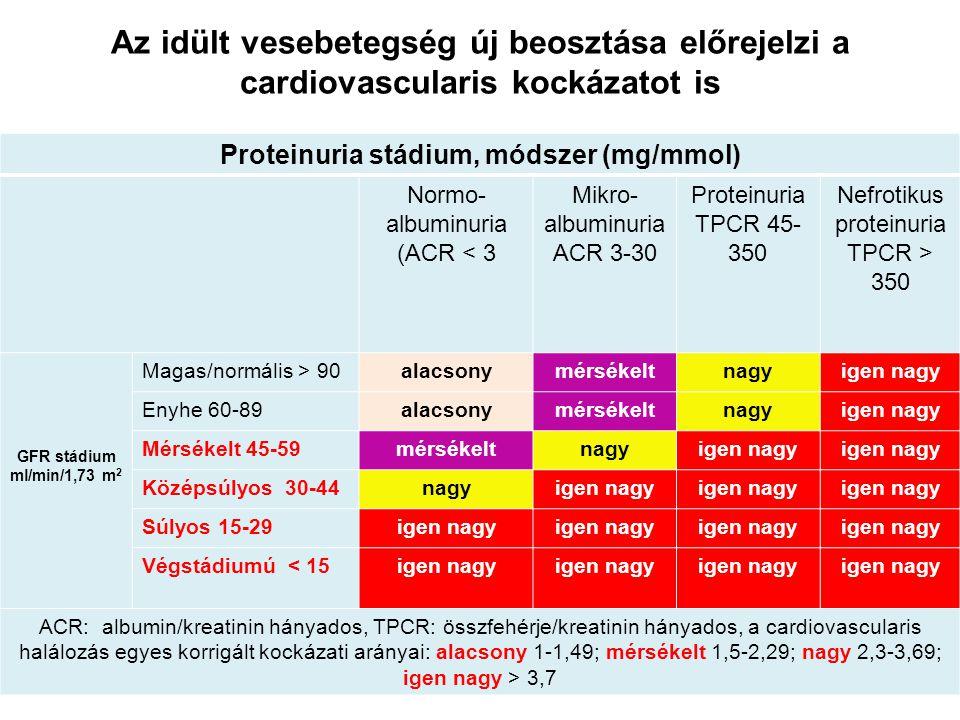 Proteinuria stádium, módszer (mg/mmol)