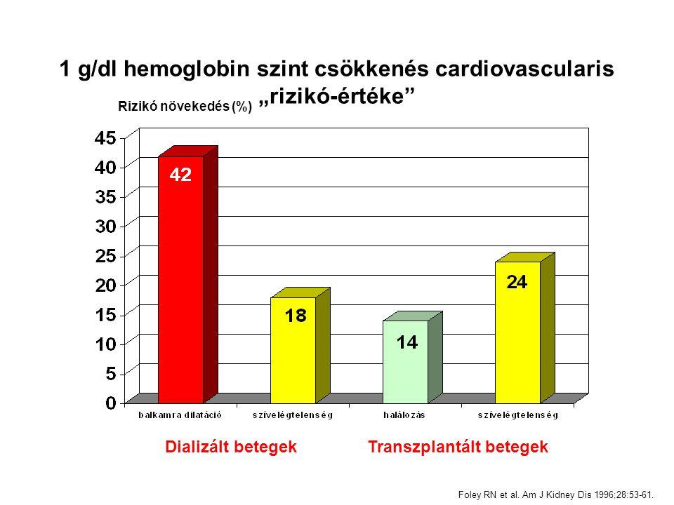 1 g/dl hemoglobin szint csökkenés cardiovascularis