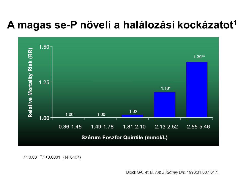 A magas se-P növeli a halálozási kockázatot1