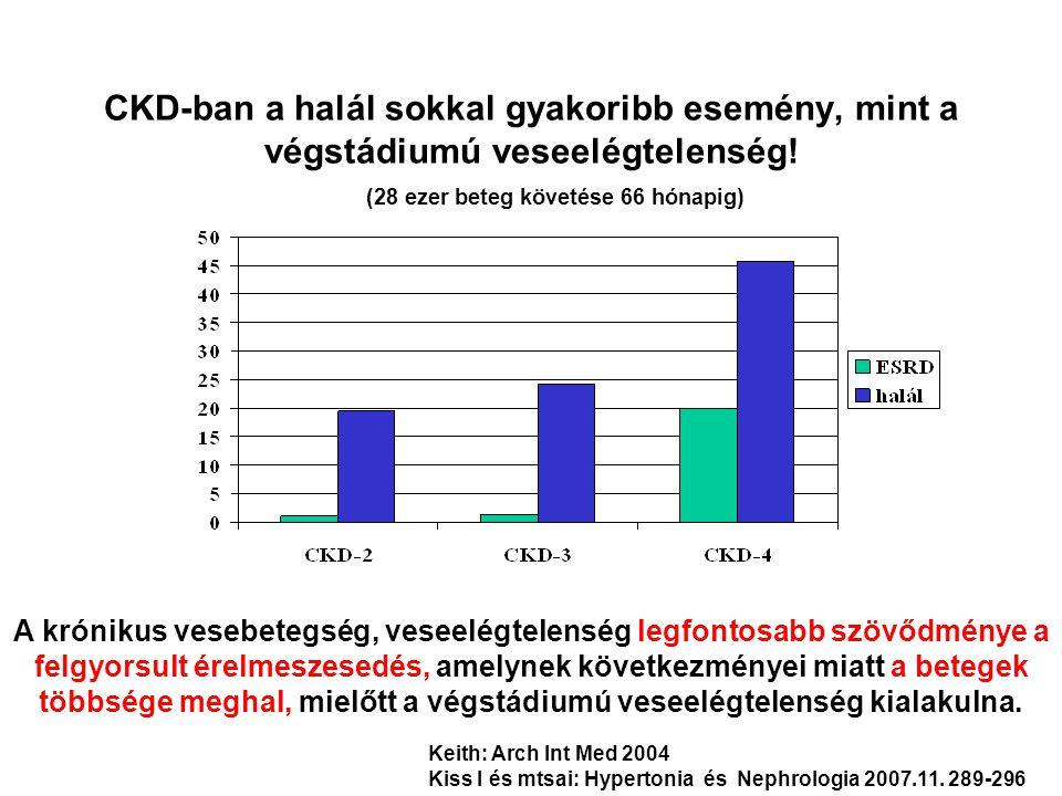 CKD-ban a halál sokkal gyakoribb esemény, mint a végstádiumú veseelégtelenség! (28 ezer beteg követése 66 hónapig)