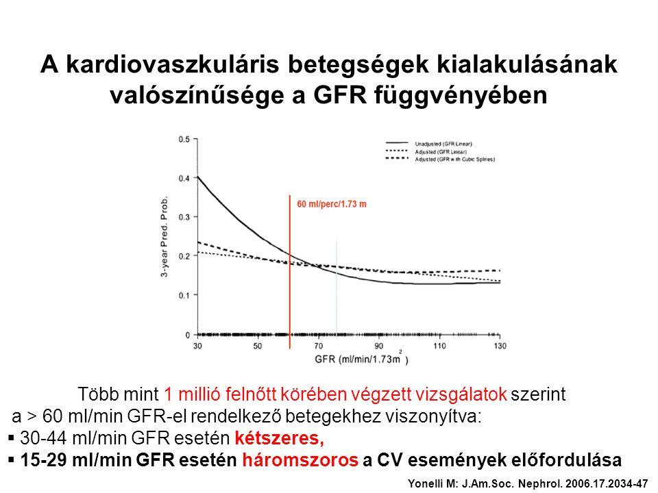 A kardiovaszkuláris betegségek kialakulásának valószínűsége a GFR függvényében