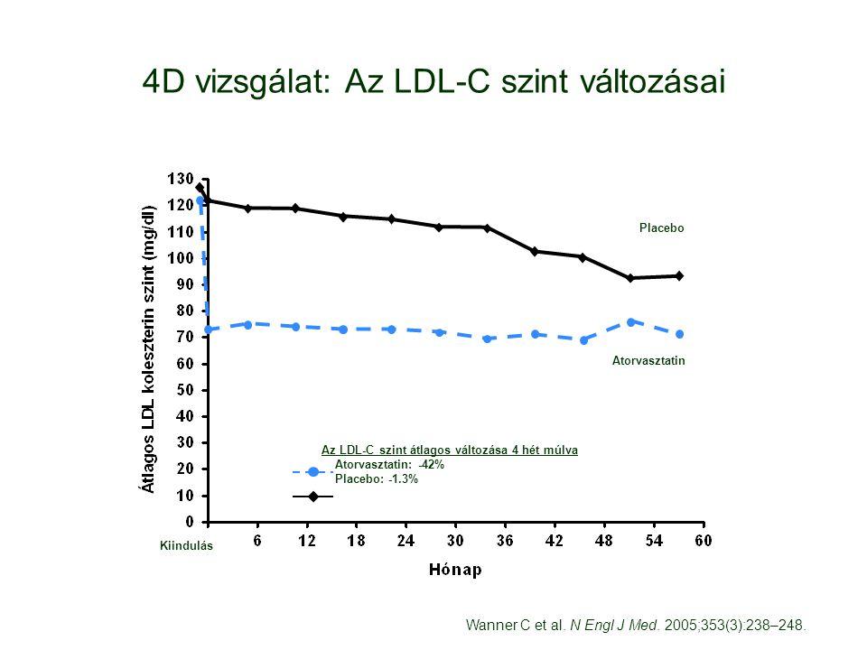 4D vizsgálat: Az LDL-C szint változásai