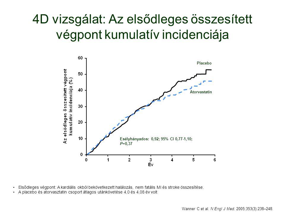 4D vizsgálat: Az elsődleges összesített végpont kumulatív incidenciája