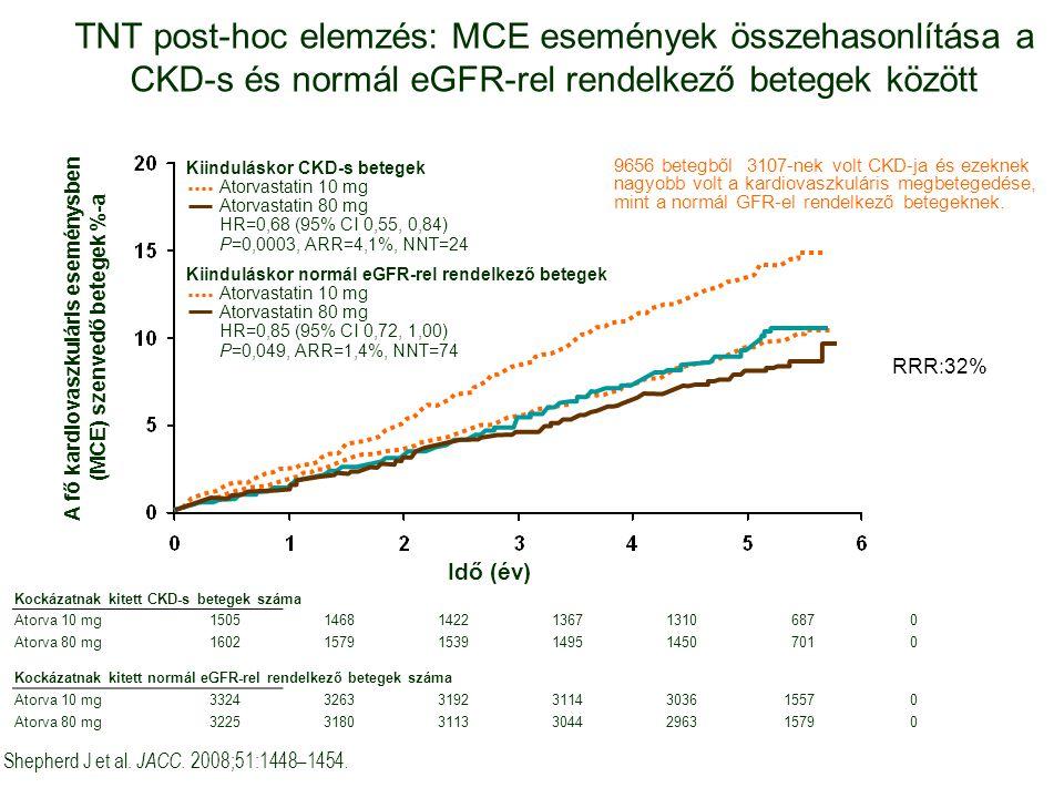 A fő kardiovaszkuláris eseménysben (MCE) szenvedő betegek %-a
