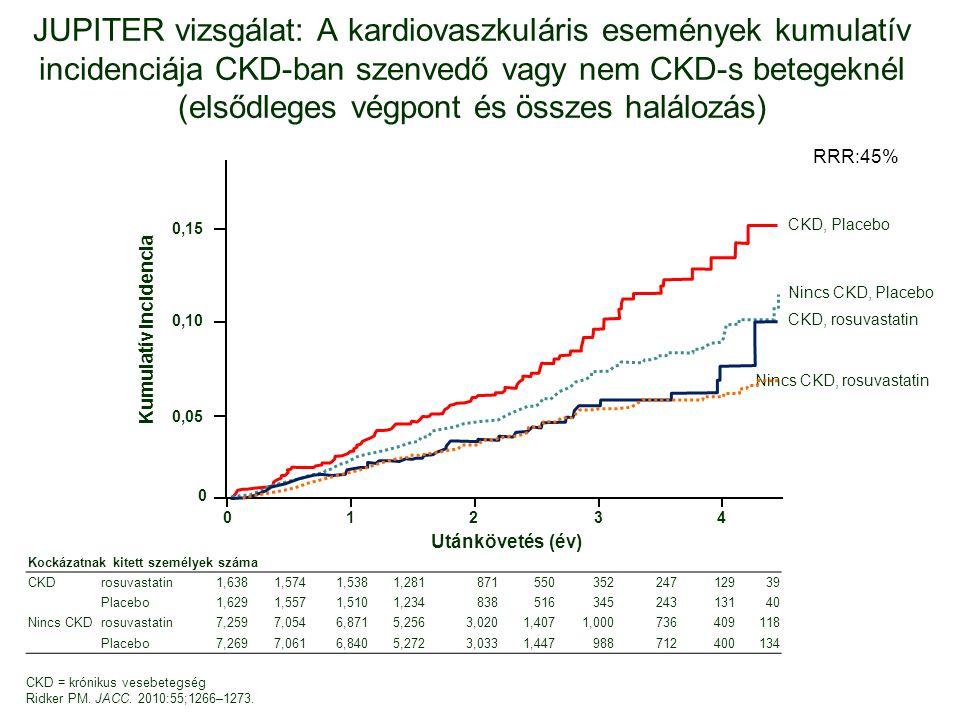 JUPITER vizsgálat: A kardiovaszkuláris események kumulatív incidenciája CKD-ban szenvedő vagy nem CKD-s betegeknél (elsődleges végpont és összes halálozás)