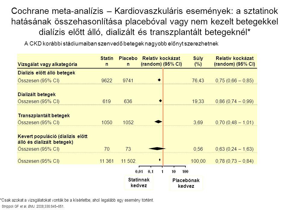 Relativ kockázat (random) (95% CI) Relatív kockázat (random) (95% CI)