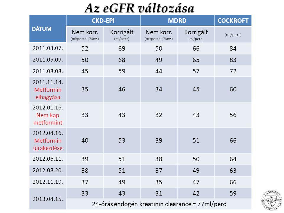 Az eGFR változása CKD-EPI MDRD COCKROFT Nem korr. Korrigált