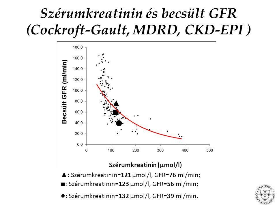 Szérumkreatinin és becsült GFR (Cockroft-Gault, MDRD, CKD-EPI )