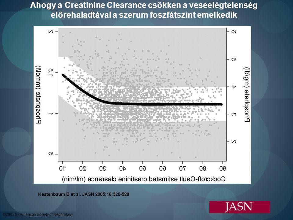 Ahogy a Creatinine Clearance csökken a veseelégtelenség előrehaladtával a szerum foszfátszint emelkedik