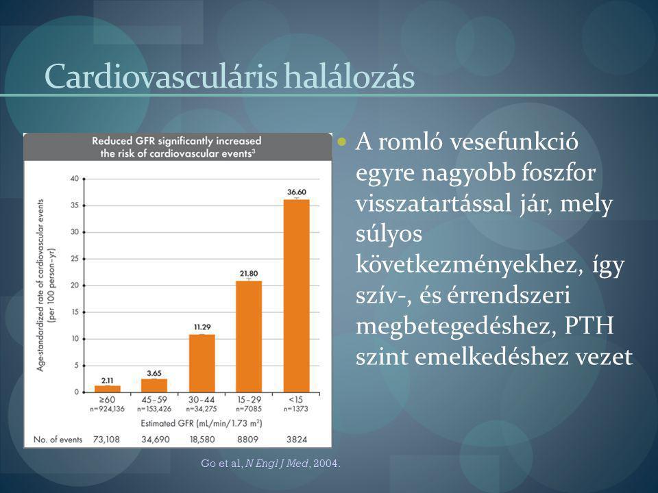 Cardiovasculáris halálozás