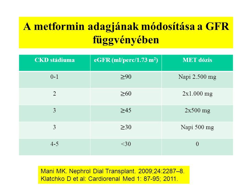A metformin adagjának módosítása a GFR függvényében