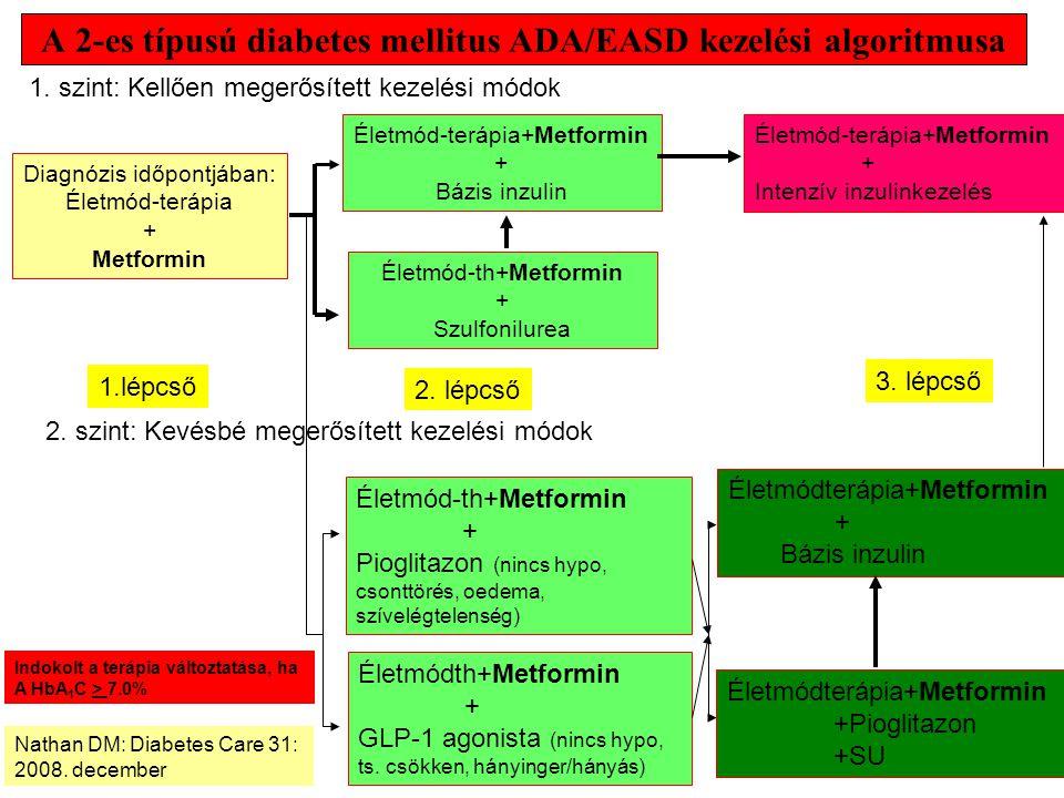 A 2-es típusú diabetes mellitus ADA/EASD kezelési algoritmusa