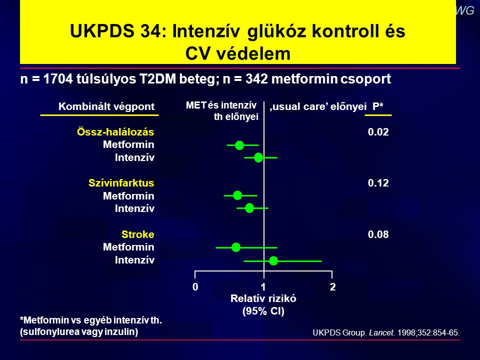 UKPDS 34: Intenzív glükóz kontroll és CV védelem
