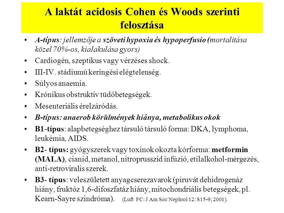A laktát acidosis Cohen és Woods szerinti felosztása