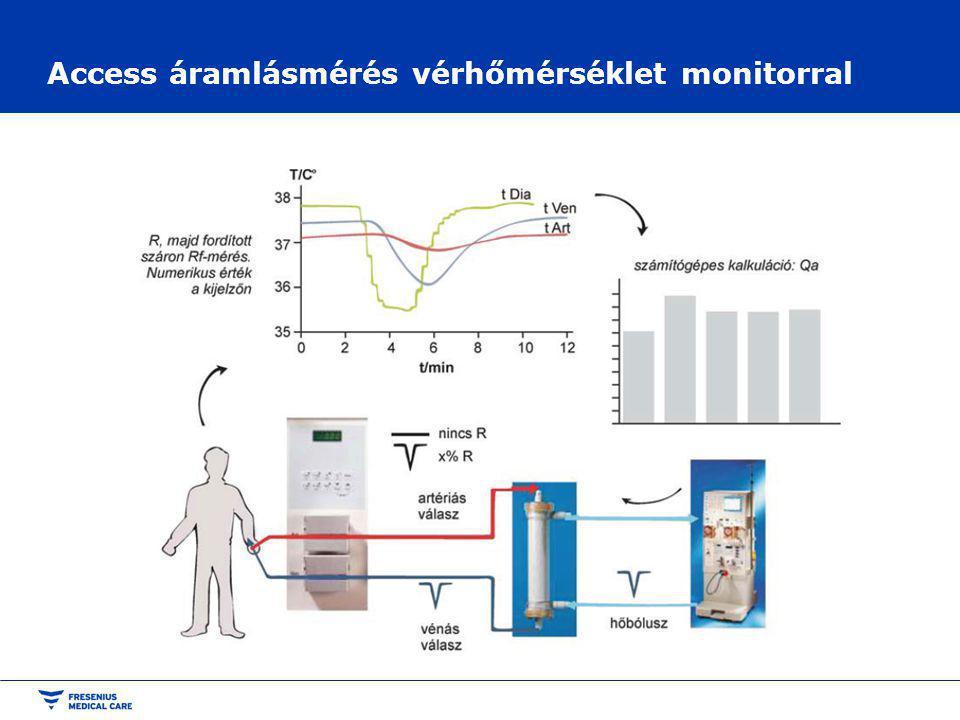 Access áramlásmérés vérhőmérséklet monitorral
