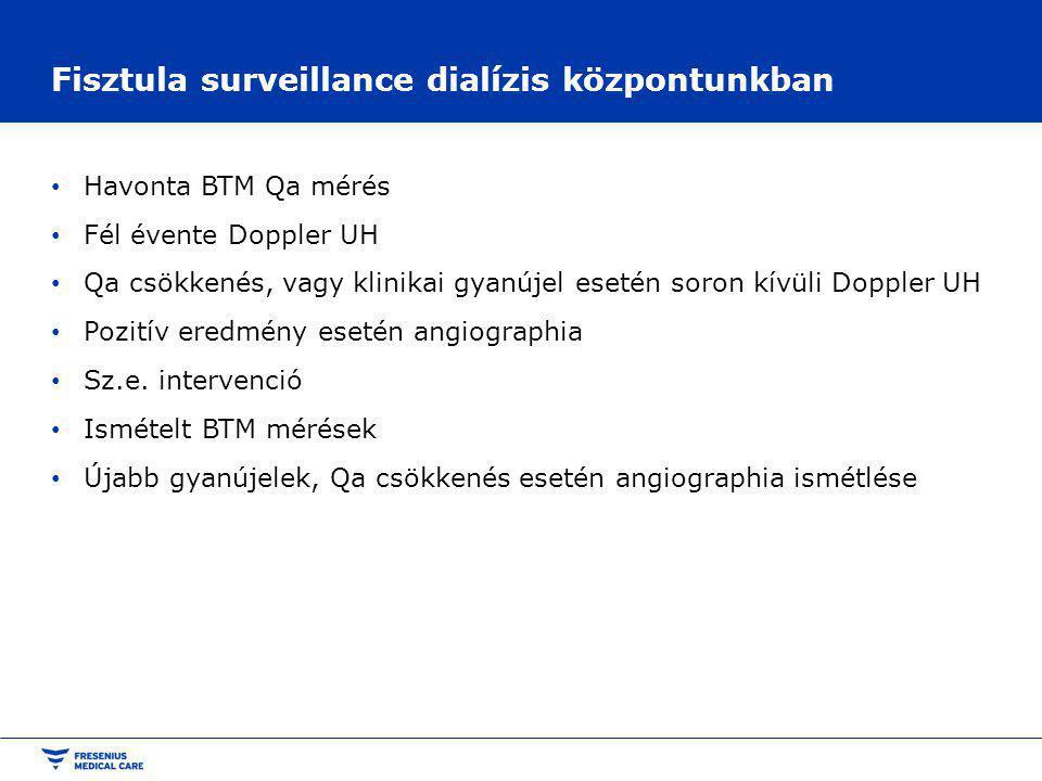 Fisztula surveillance dialízis központunkban