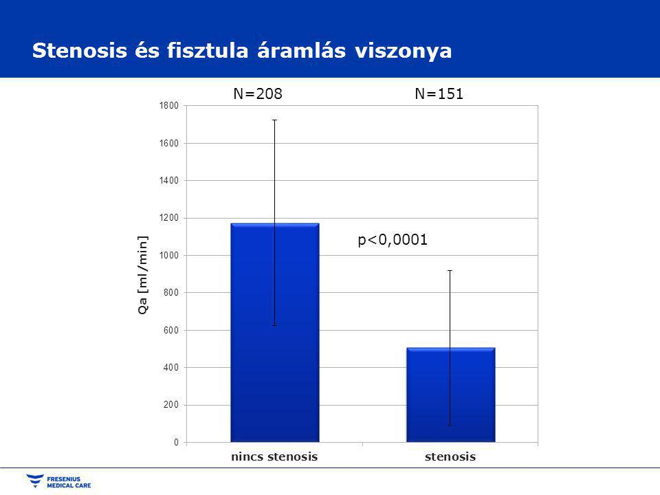 Stenosis és fisztula áramlás viszonya