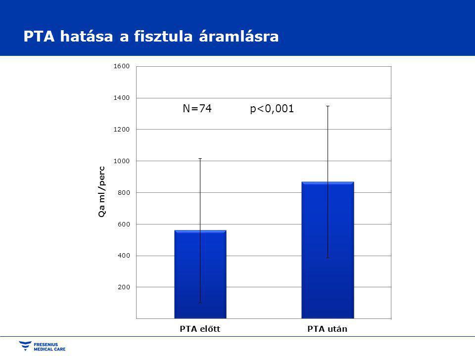 PTA hatása a fisztula áramlásra