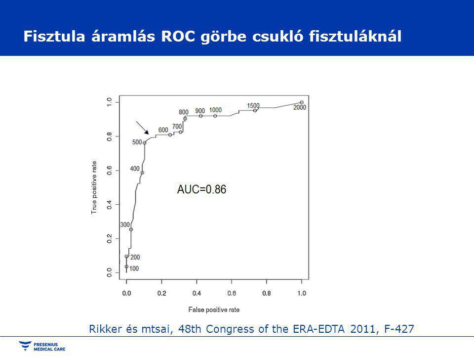 Fisztula áramlás ROC görbe csukló fisztuláknál