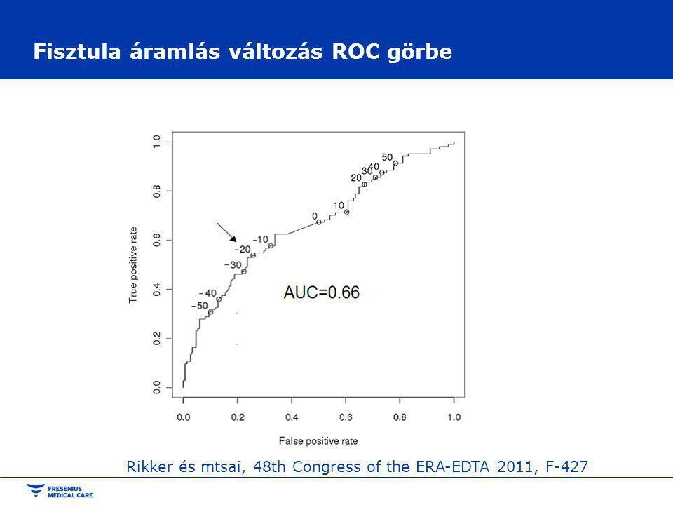 Fisztula áramlás változás ROC görbe