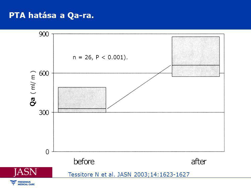 PTA hatása a Qa-ra. n = 26, P < 0.001).