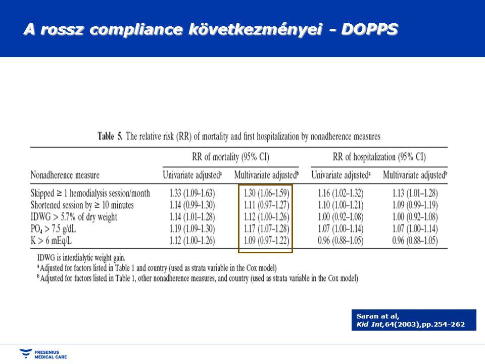 A rossz compliance következményei - DOPPS