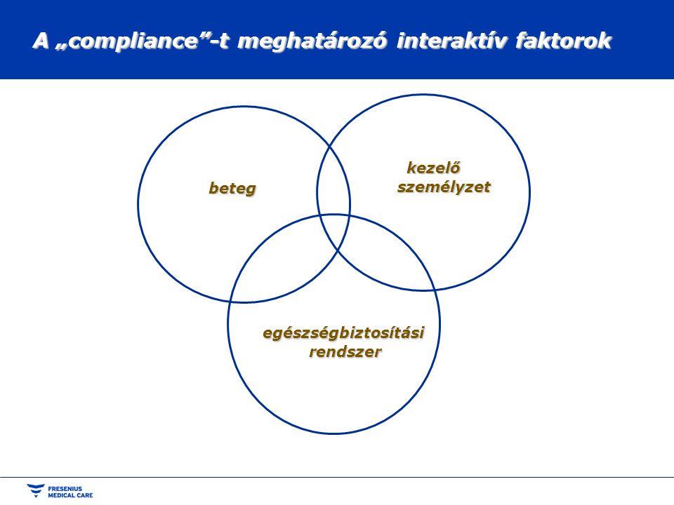 """A """"compliance -t meghatározó interaktív faktorok"""