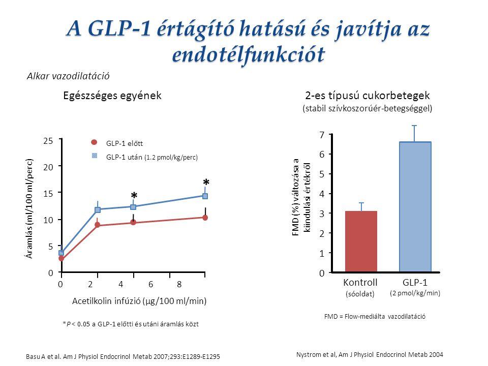 A GLP-1 értágító hatású és javítja az endotélfunkciót