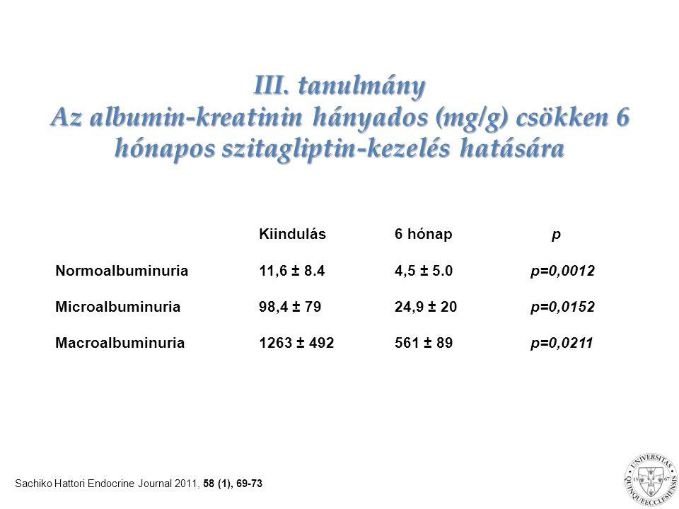 III. tanulmány Az albumin-kreatinin hányados (mg/g) csökken 6 hónapos szitagliptin-kezelés hatására
