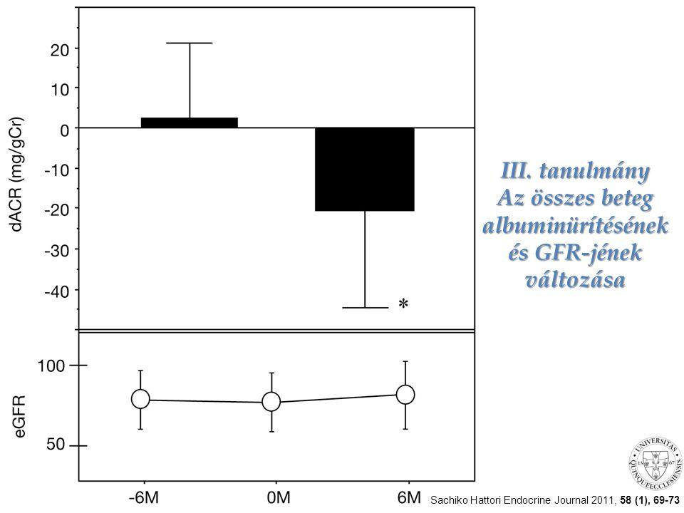 III. tanulmány Az összes beteg albuminürítésének és GFR-jének változása