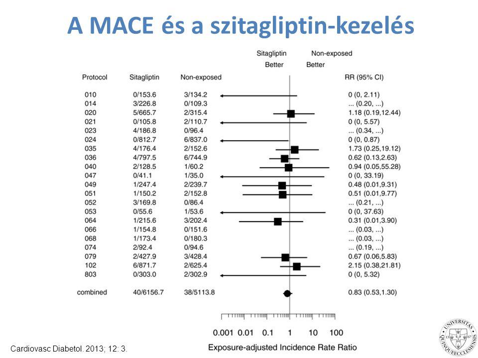 A MACE és a szitagliptin-kezelés