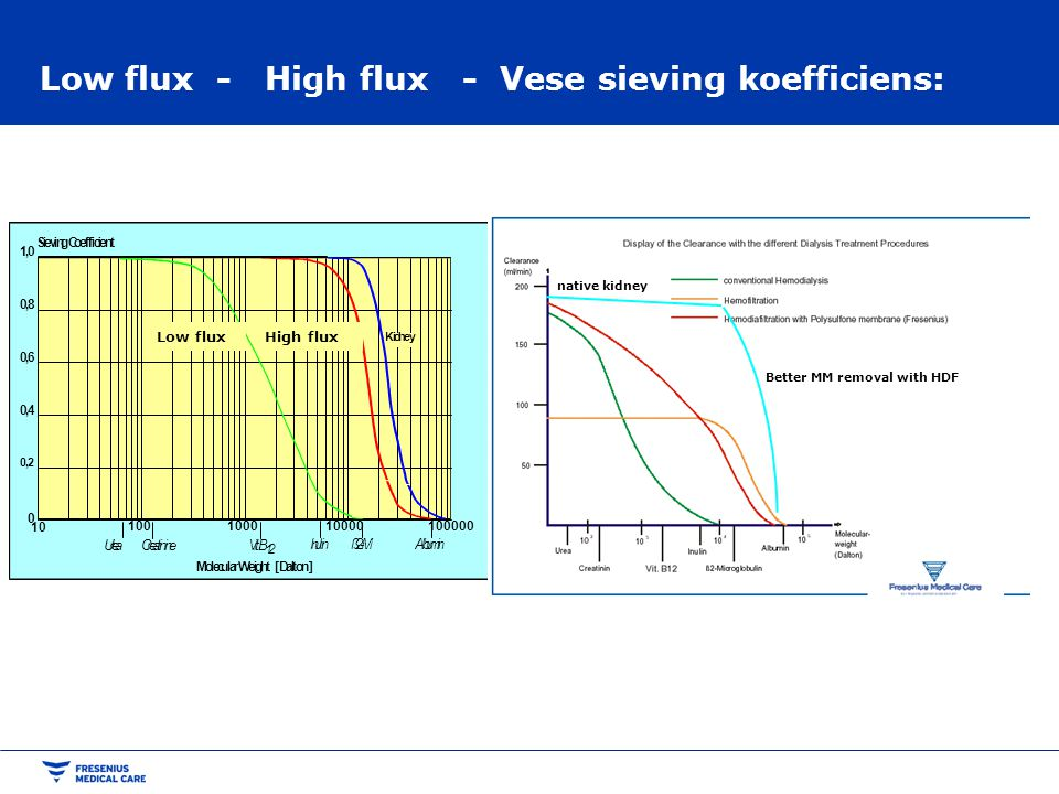 Low flux - High flux - Vese sieving koefficiens: