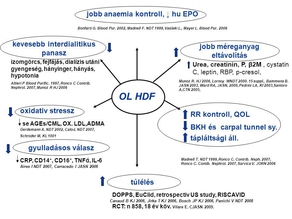 jobb anaemia kontroll, ↓ hu EPO kevesebb interdialitikus panasz