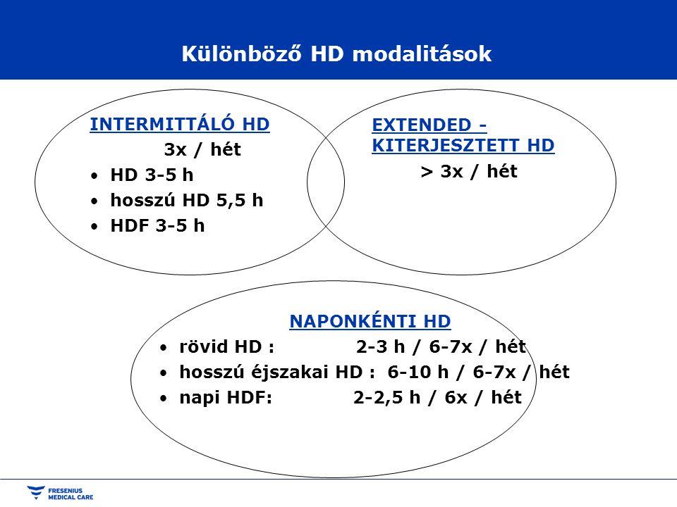 Különböző HD modalitások