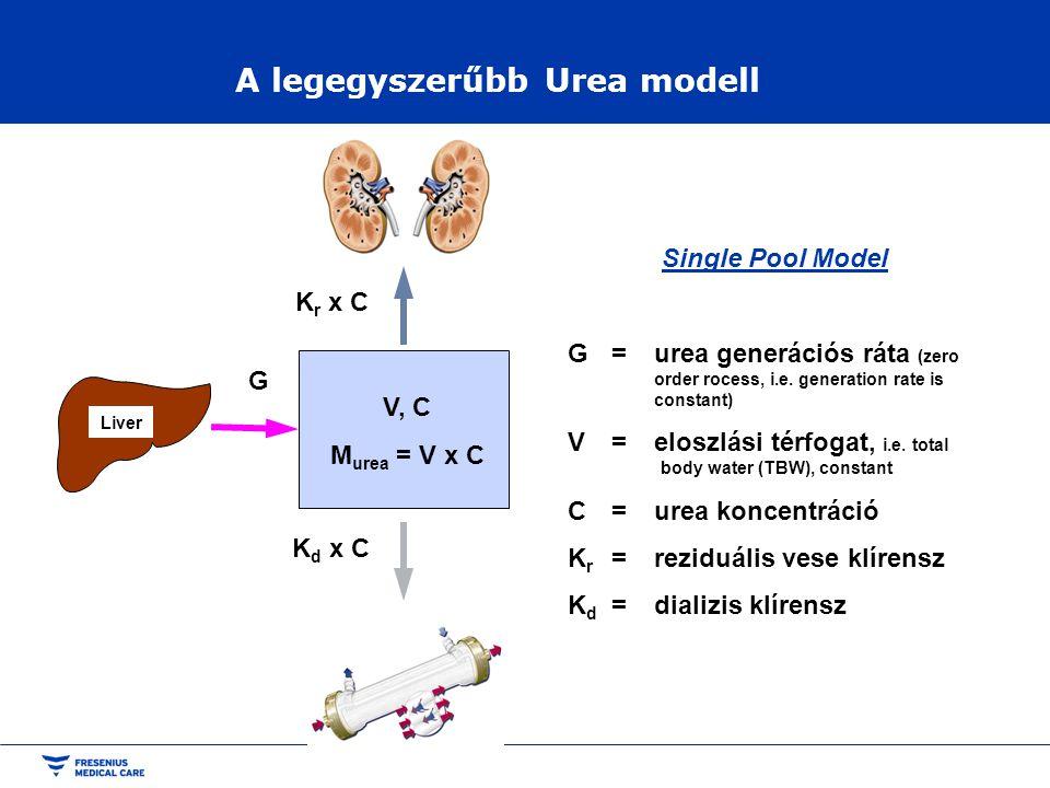A legegyszerűbb Urea modell