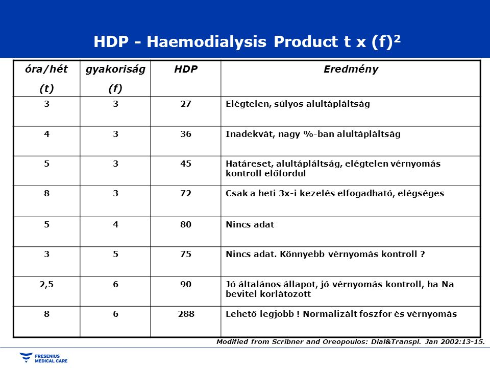 HDP - Haemodialysis Product t x (f)2
