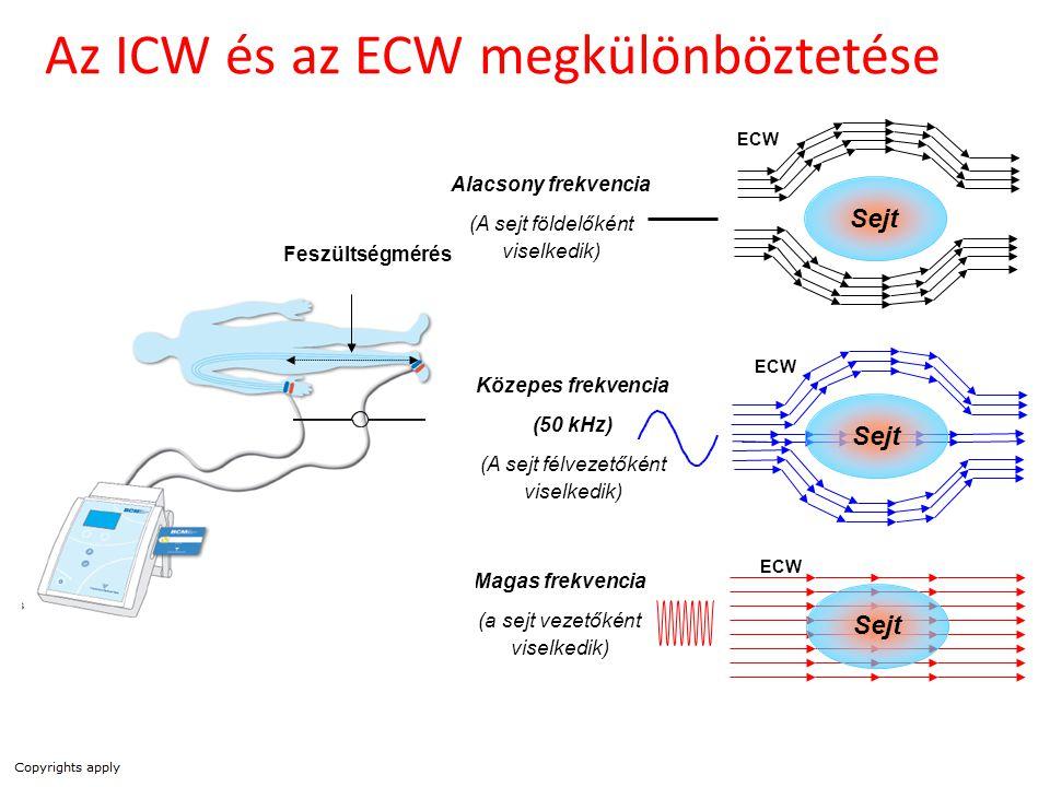 Az ICW és az ECW megkülönböztetése