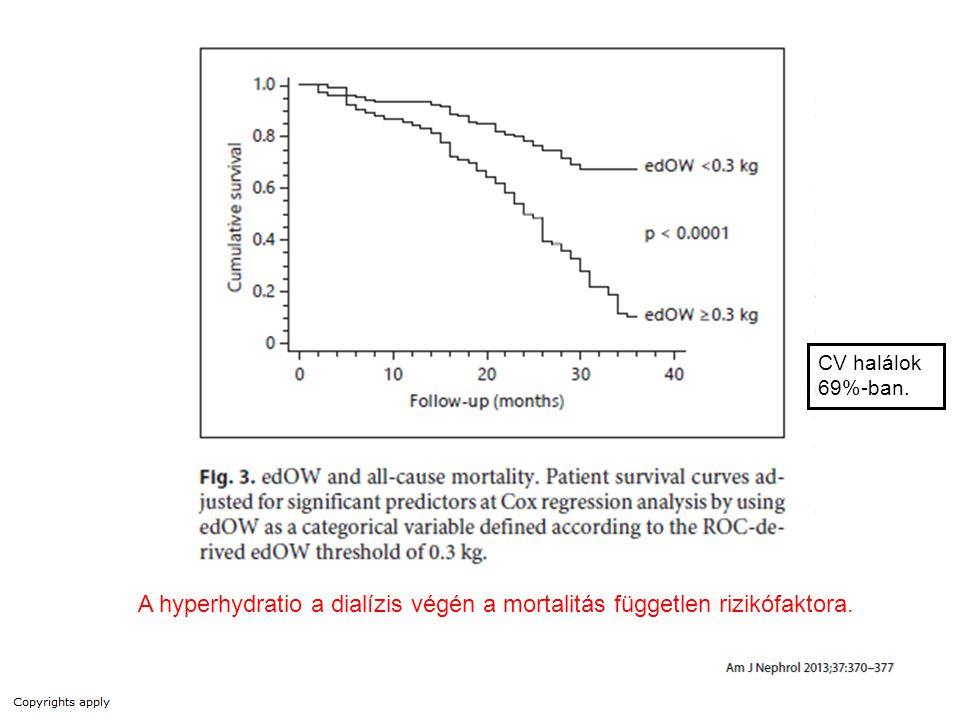 A hyperhydratio a dialízis végén a mortalitás független rizikófaktora.