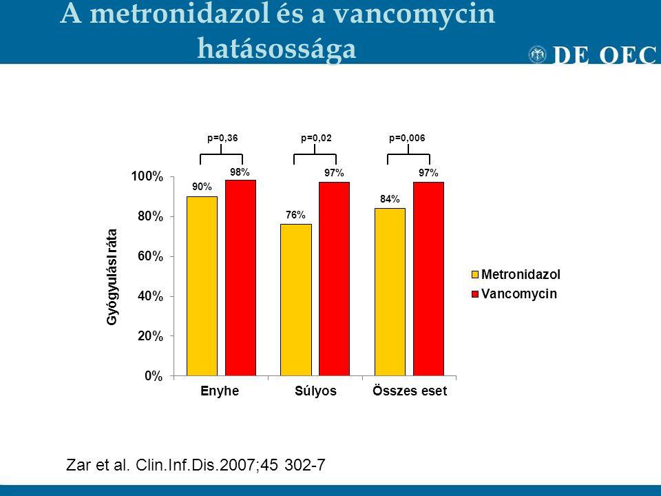 A metronidazol és a vancomycin hatásossága