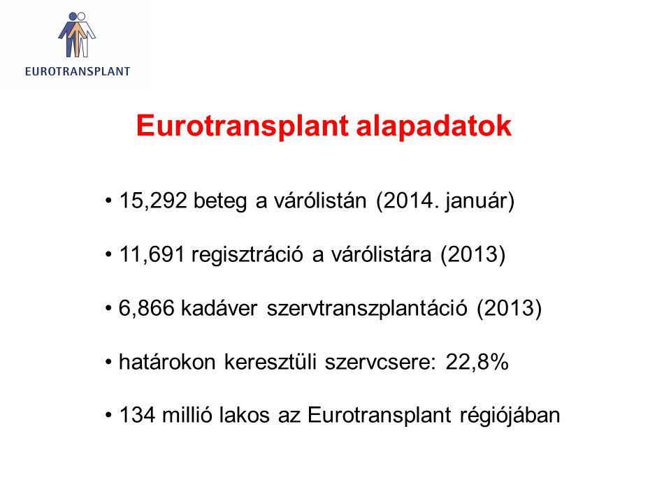 Eurotransplant alapadatok