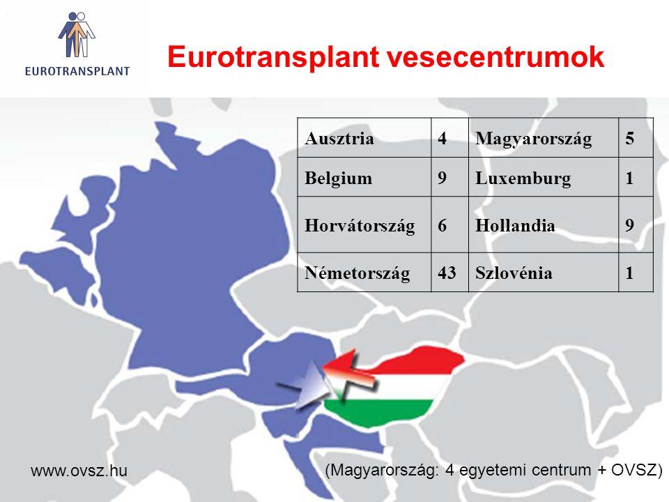 Eurotransplant vesecentrumok