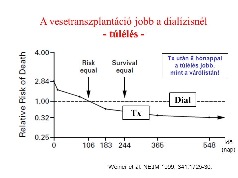 A vesetranszplantáció jobb a dialízisnél - túlélés -