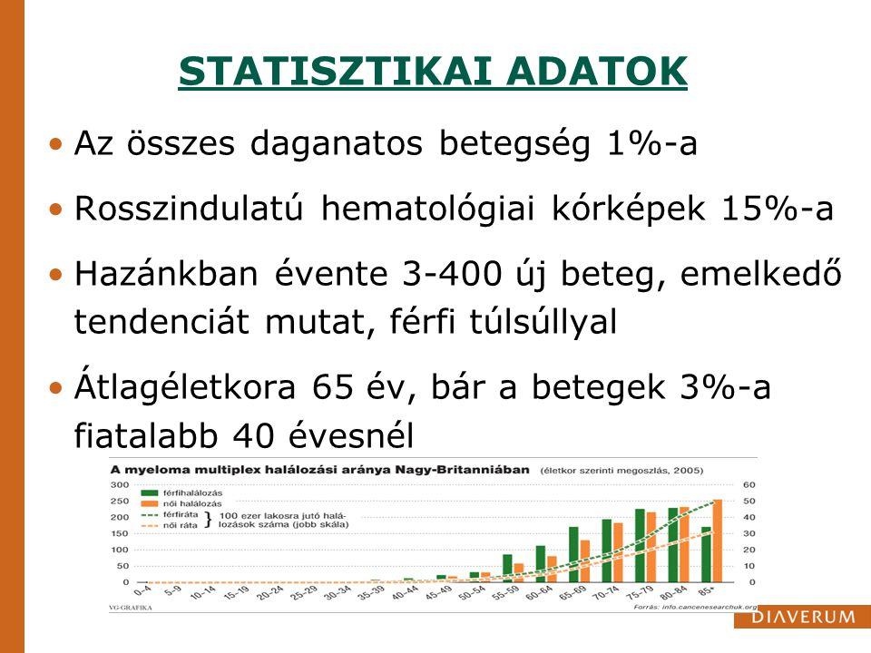 STATISZTIKAI ADATOK Az összes daganatos betegség 1%-a