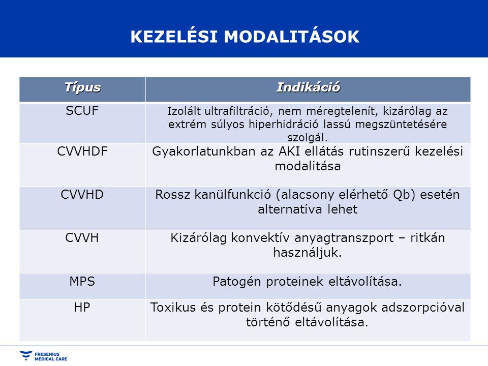 KEZELÉSI MODALITÁSOK Típus Indikáció SCUF CVVHDF
