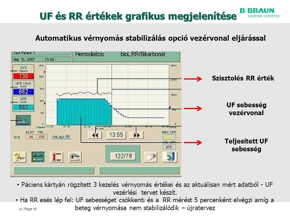 UF és RR értékek grafikus megjelenítése