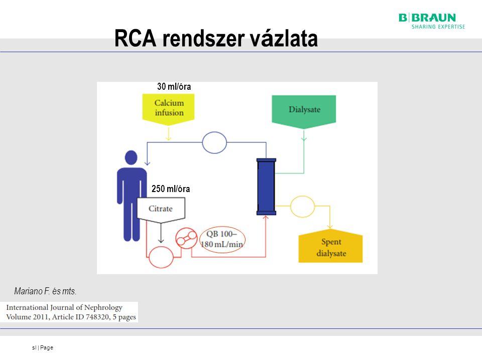 RCA rendszer vázlata 30 ml/óra 250 ml/óra Mariano F. és mts.