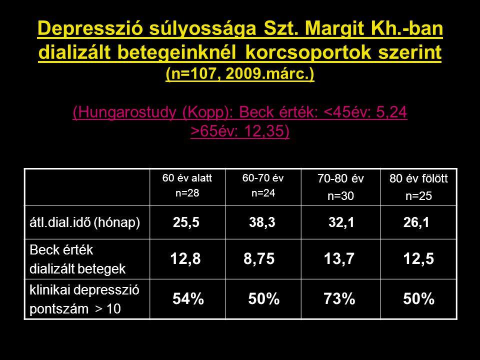 Depresszió súlyossága Szt. Margit Kh