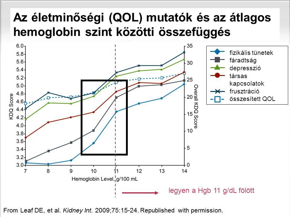 Az életminőségi (QOL) mutatók és az átlagos hemoglobin szint közötti összefüggés