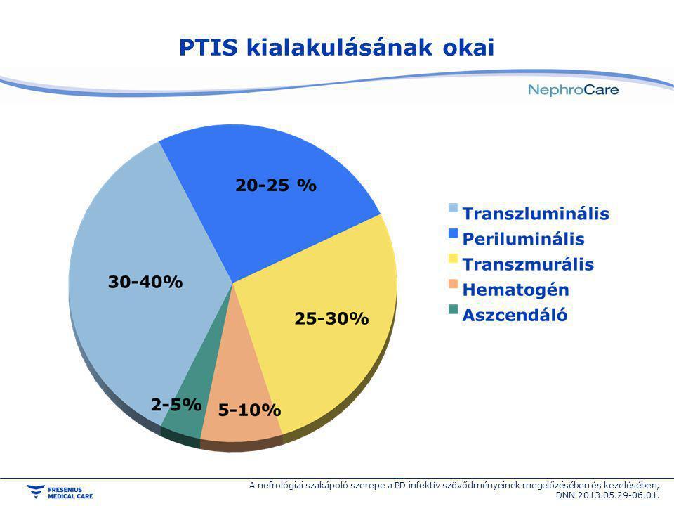 PTIS kialakulásának okai